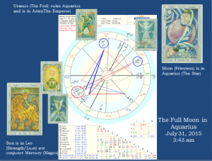 Aquarius Full Moon Astrology Chart with Tarot